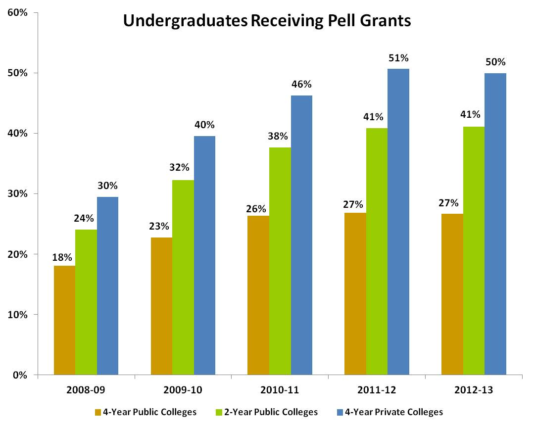 The Most Recent Data Shows That 50 Of All Undergraduate Students From Virginias Private Colleges Receive Pell Grants Which Are Received